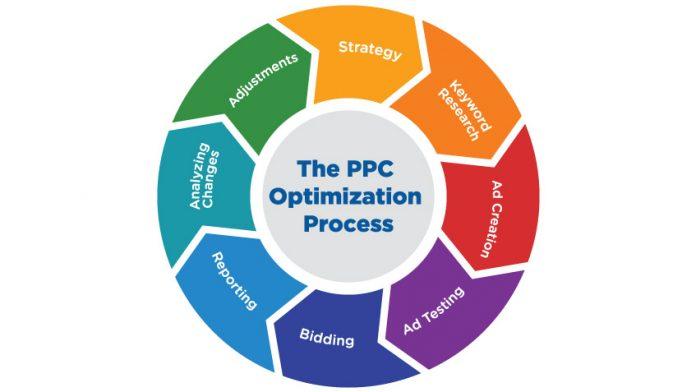 PPC Optimization